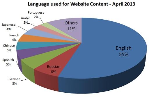 Internet Languages 2013