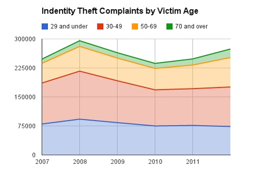 ID Theft by Age