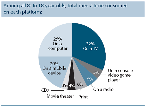 Media time for 8-18 year olds