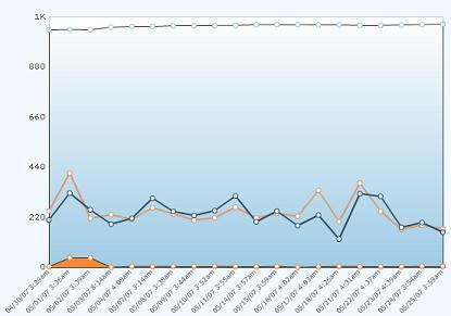 Hostmonster Chart